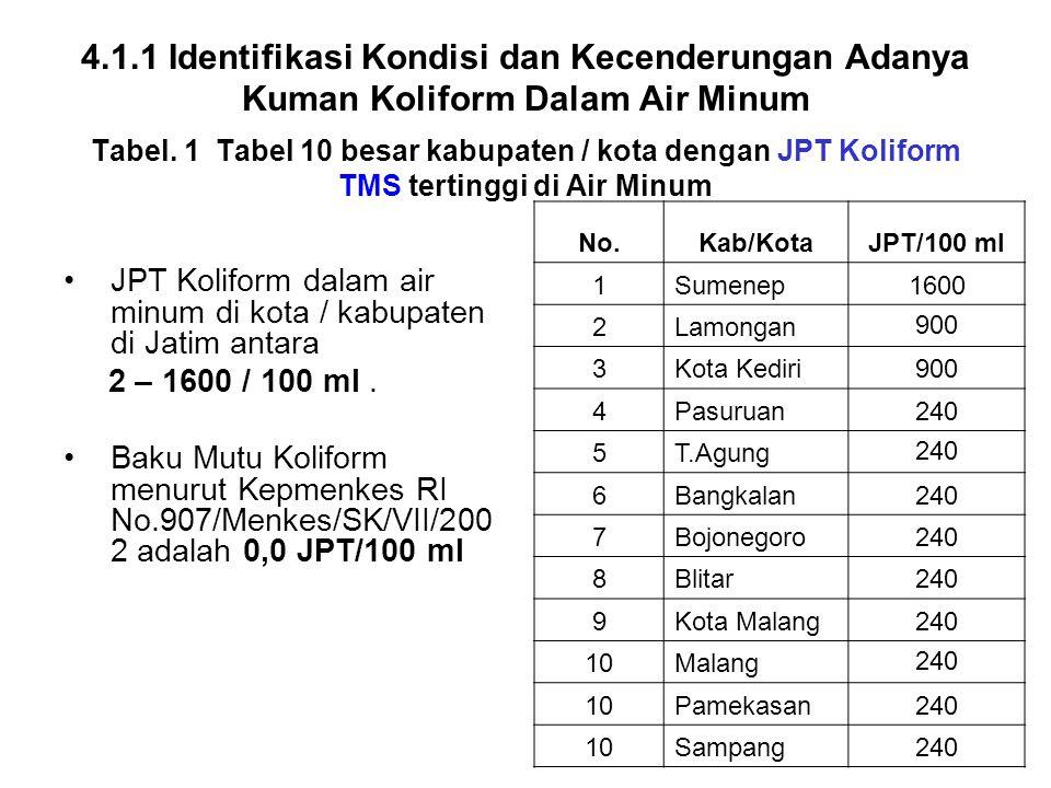 4.1.1 Identifikasi Kondisi dan Kecenderungan Adanya Kuman Koliform Dalam Air Minum Tabel. 1 Tabel 10 besar kabupaten / kota dengan JPT Koliform TMS tertinggi di Air Minum