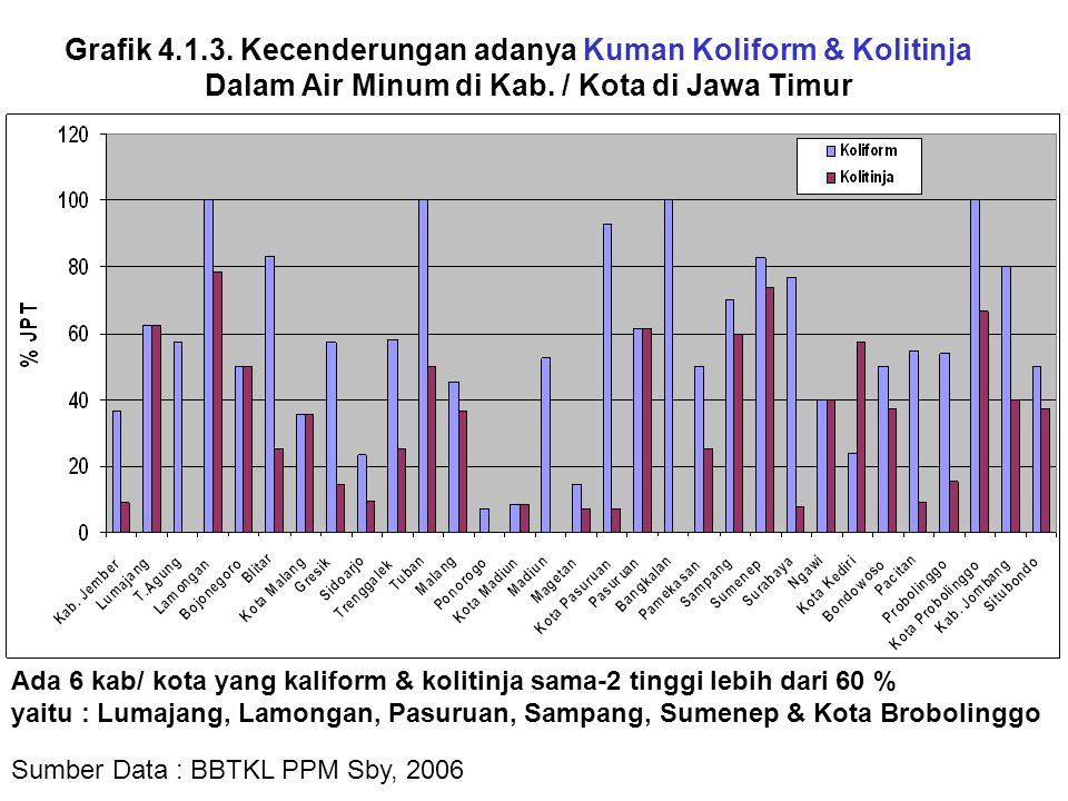 Grafik 4.1.3. Kecenderungan adanya Kuman Koliform & Kolitinja Dalam Air Minum di Kab. / Kota di Jawa Timur