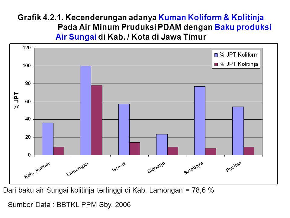 Grafik 4.2.1. Kecenderungan adanya Kuman Koliform & Kolitinja Pada Air Minum Pruduksi PDAM dengan Baku produksi Air Sungai di Kab. / Kota di Jawa Timur