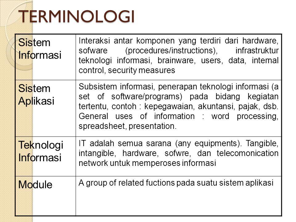 TERMINOLOGI Sistem Informasi Sistem Aplikasi Teknologi Informasi
