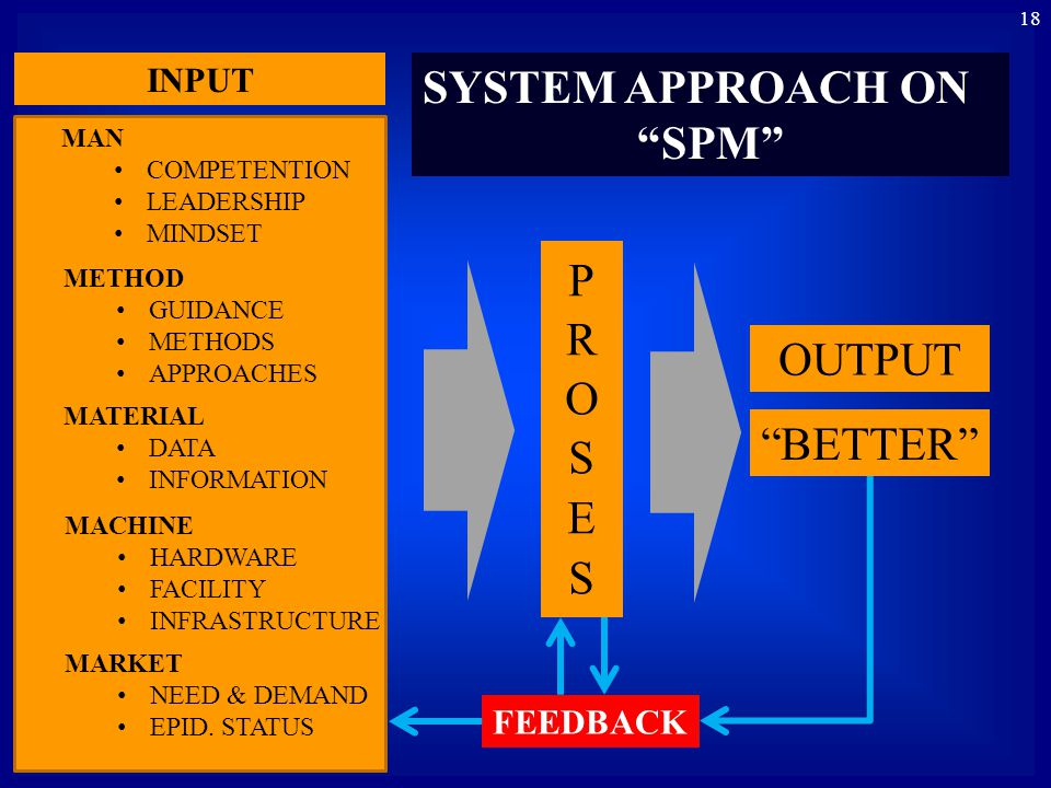 SYSTEM APPROACH ON SPM PROSES OUTPUT BETTER INPUT FEEDBACK MAN