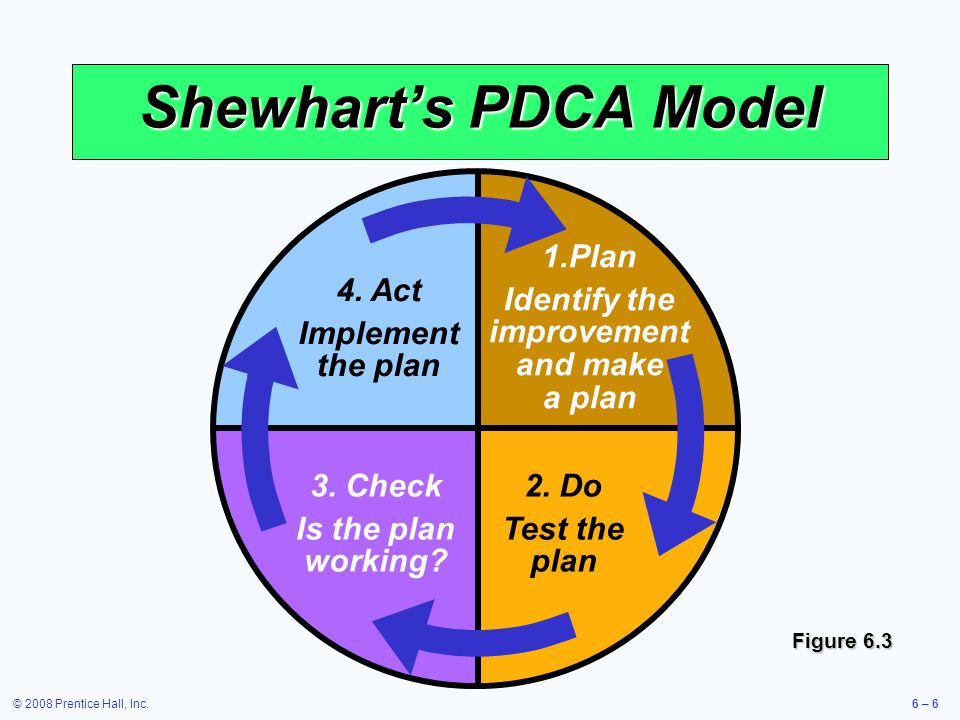 Identify the improvement and make a plan