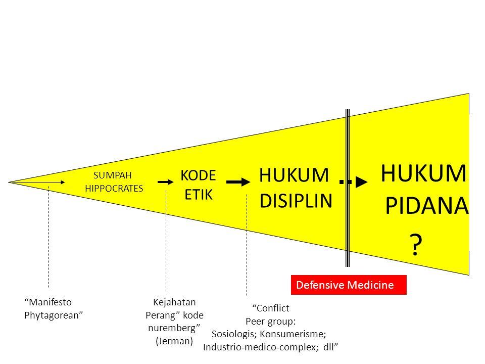 HUKUM PIDANA HUKUM DISIPLIN KODE ETIK Defensive Medicine SUMPAH