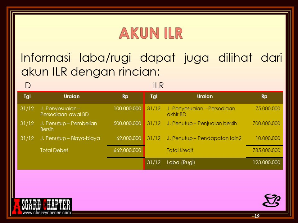 AKUN ILR Informasi laba/rugi dapat juga dilihat dari akun ILR dengan rincian: D ILR K.