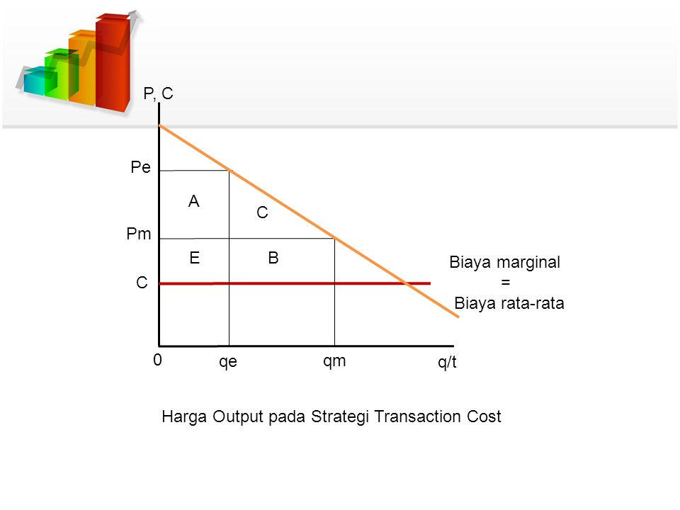 P, C Pe. A. C. Pm. E. B. Biaya marginal.