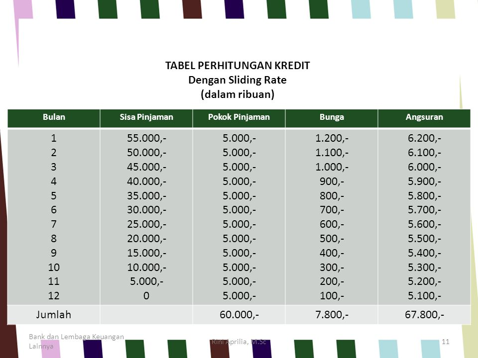 TABEL PERHITUNGAN KREDIT