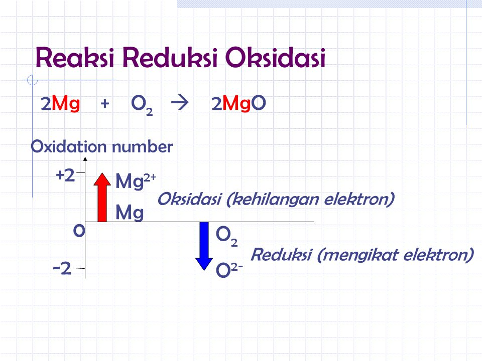 Reaksi Reduksi Oksidasi