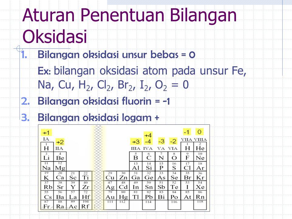 Aturan Penentuan Bilangan Oksidasi