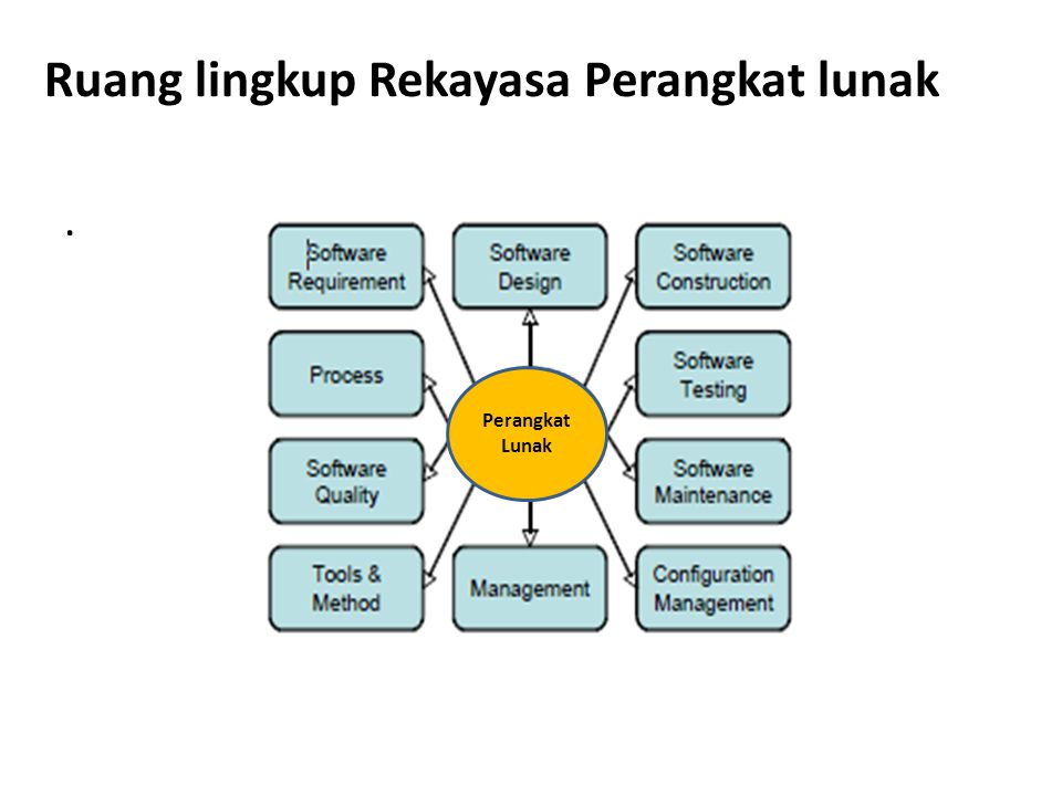 Ruang lingkup Rekayasa Perangkat lunak
