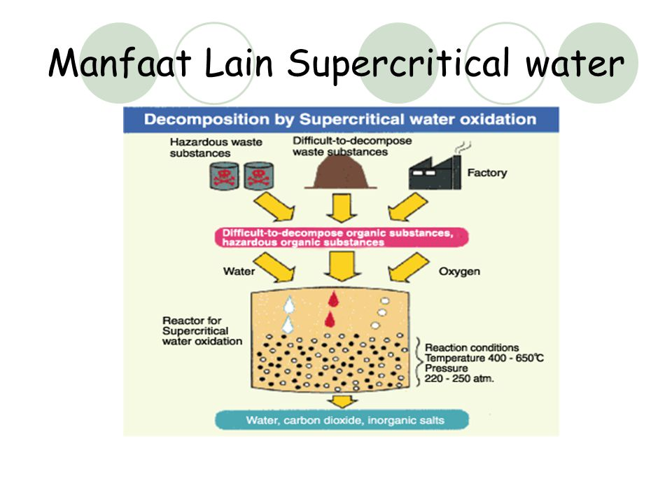 Manfaat Lain Supercritical water