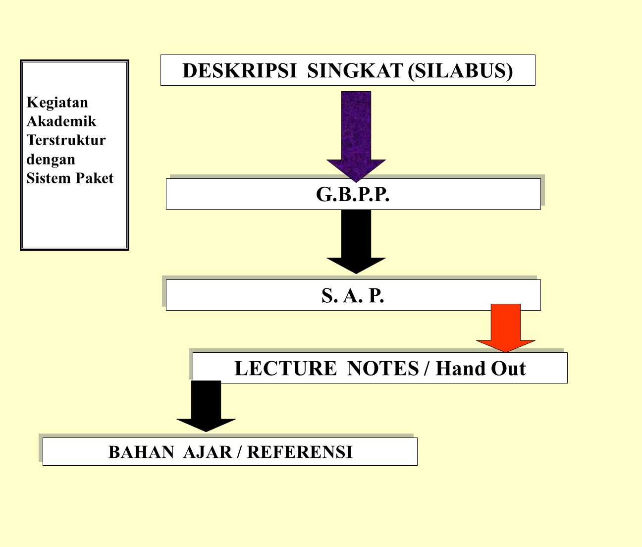 DESKRIPSI SINGKAT (SILABUS) LECTURE NOTES / Hand Out