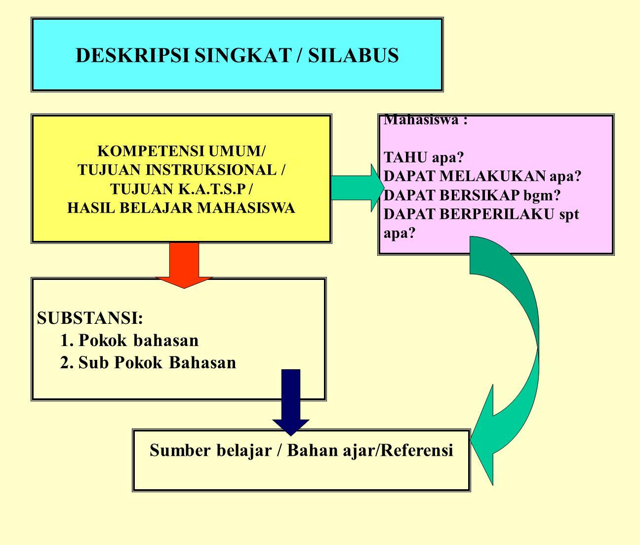 DESKRIPSI SINGKAT / SILABUS