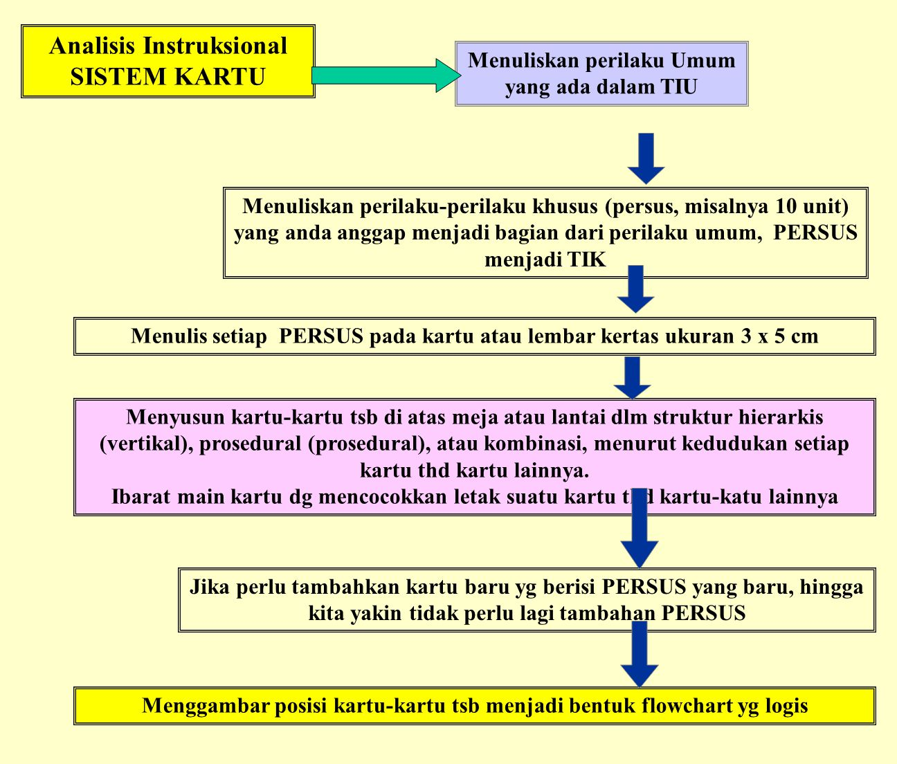 Analisis Instruksional SISTEM KARTU