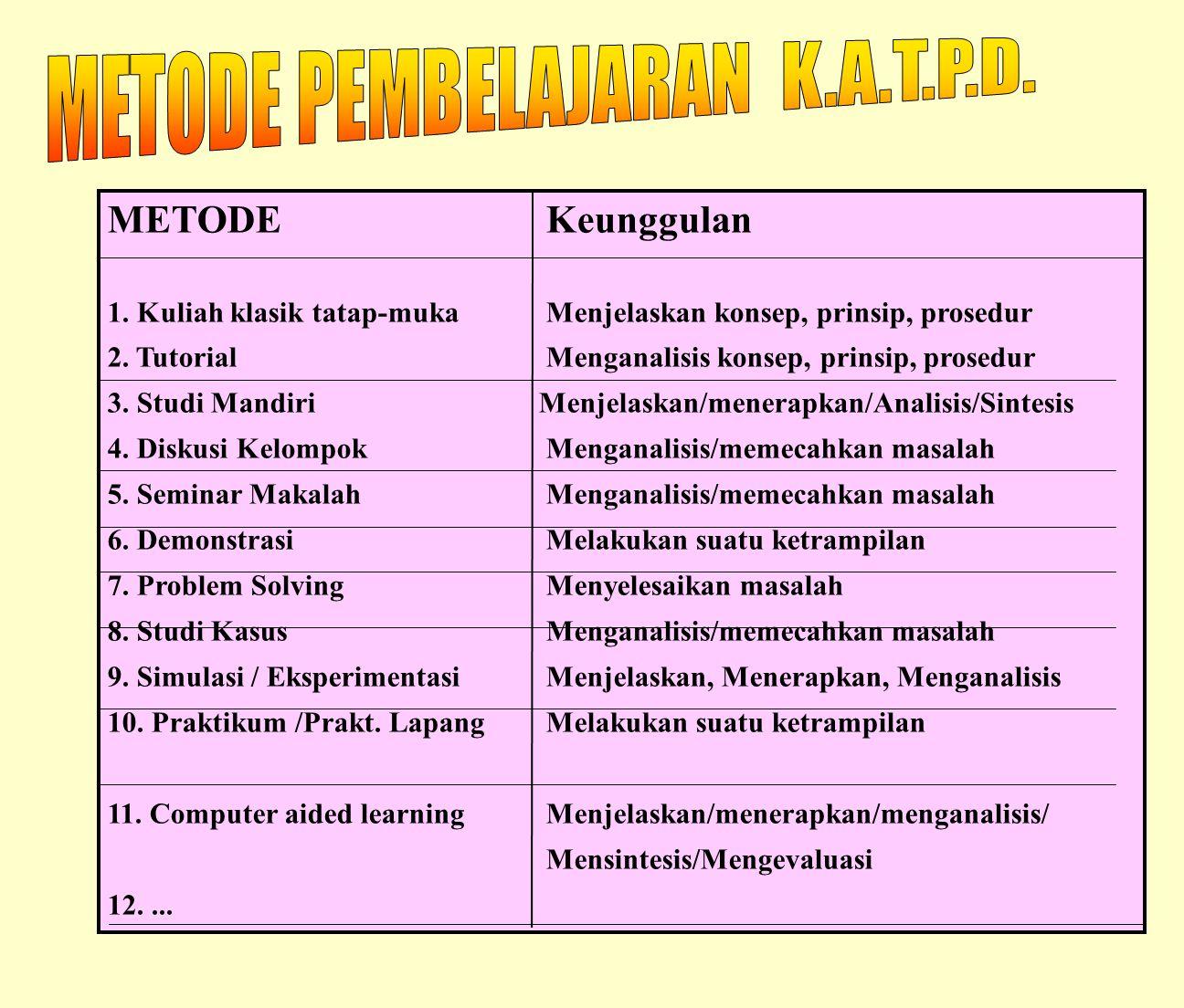 METODE PEMBELAJARAN K.A.T.P.D.