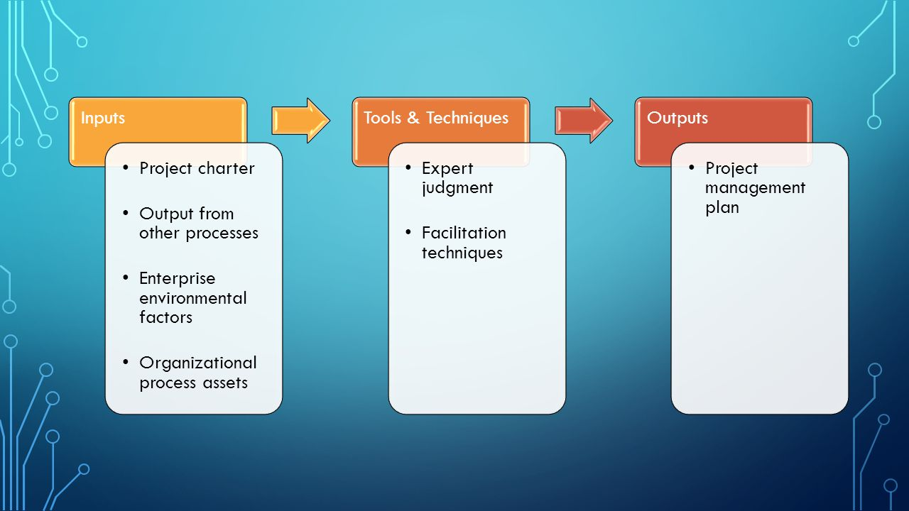 Inputs Project charter. Output from other processes. Enterprise environmental factors. Organizational process assets.