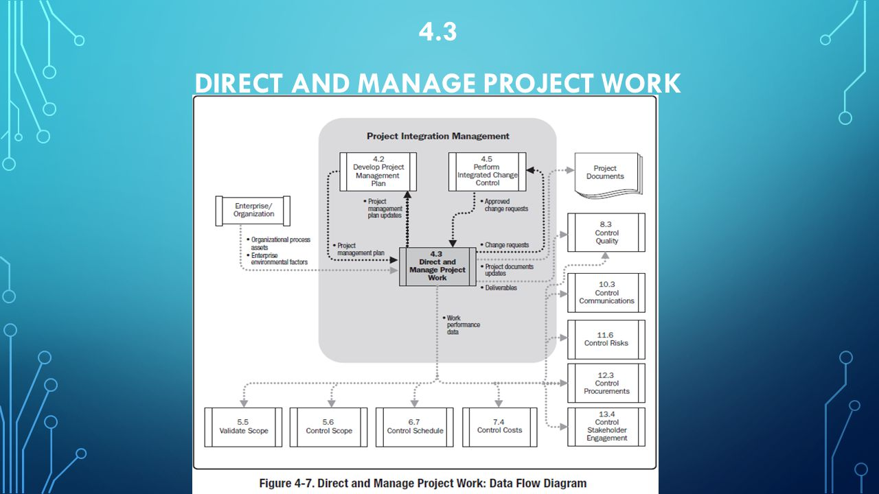 4.3 Direct and Manage Project Work