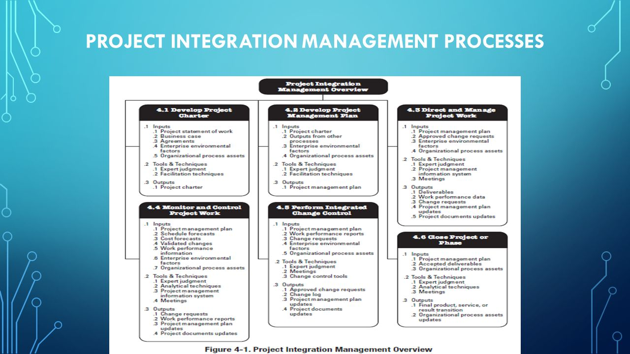 Project integration management processes