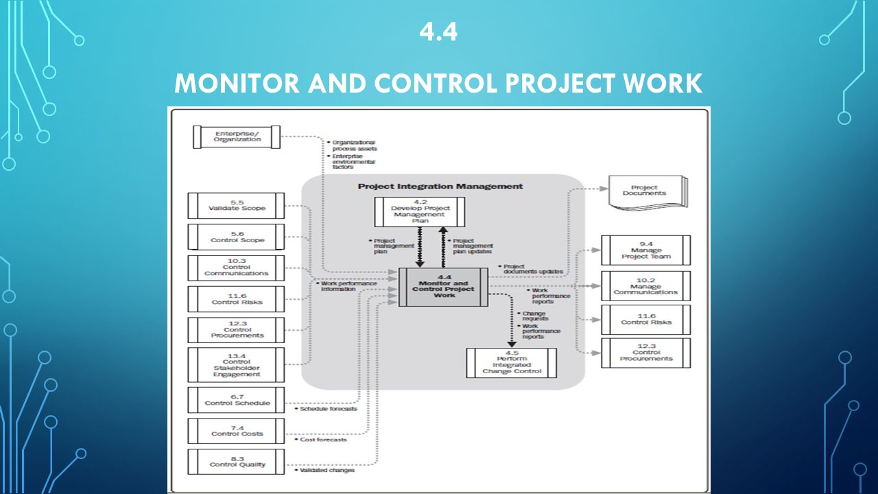 4.4 Monitor and Control Project Work