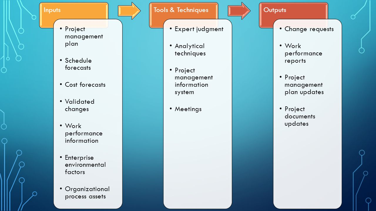 Inputs Project management plan. Schedule forecasts. Cost forecasts. Validated changes. Work performance information.