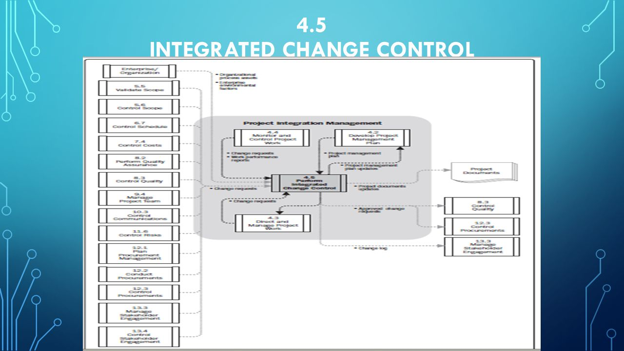 4.5 Integrated Change Control