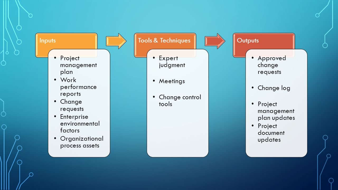 Inputs Project management plan. Work performance reports. Change requests. Enterprise environmental factors.