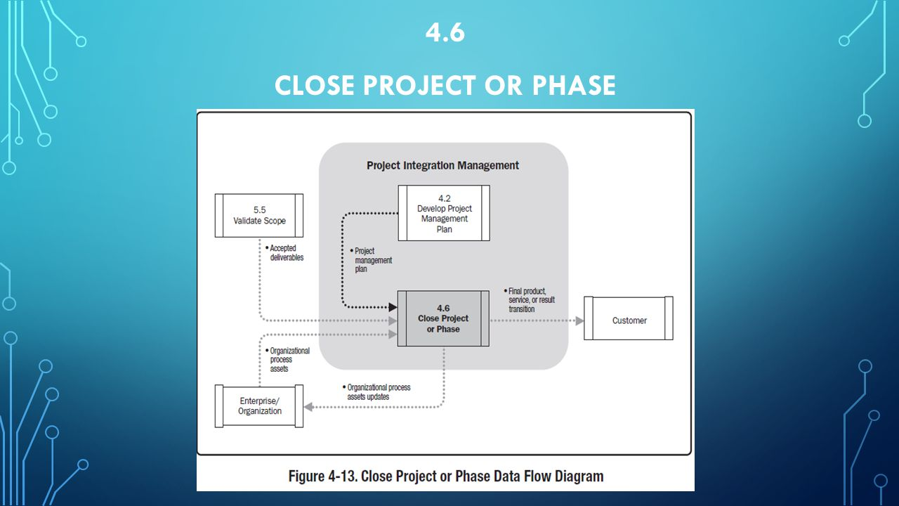 4.6 Close Project or Phase