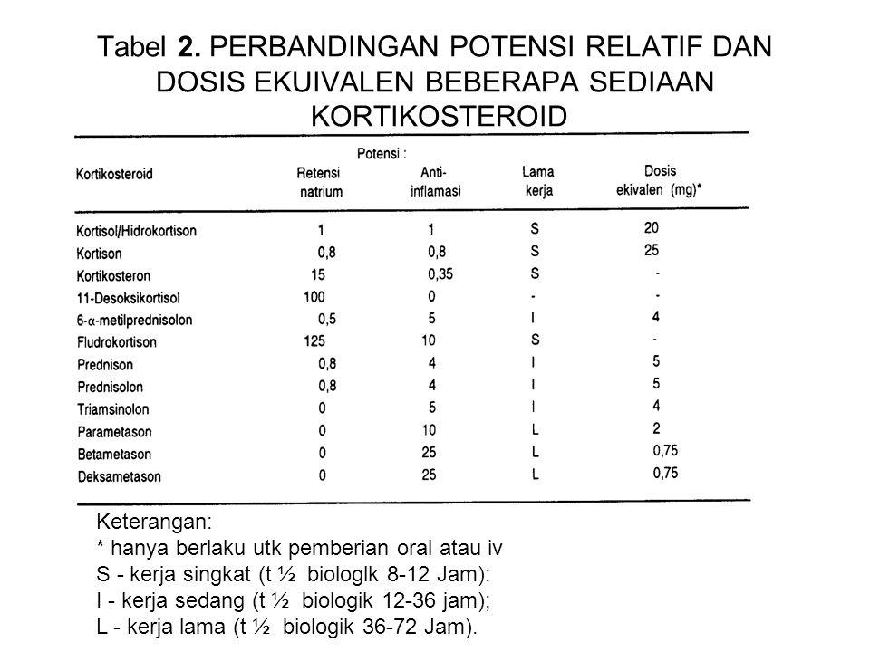 Tabel 2. PERBANDINGAN POTENSI RELATIF DAN DOSIS EKUIVALEN BEBERAPA SEDIAAN KORTIKOSTEROID