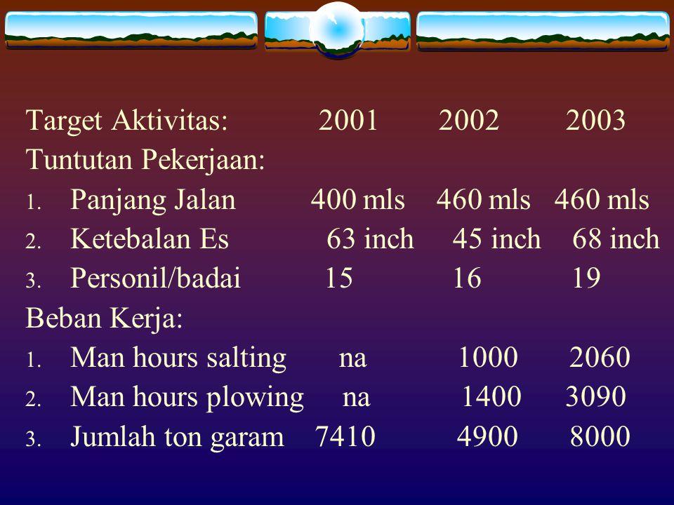 Target Aktivitas: 2001 2002 2003 Tuntutan Pekerjaan: Panjang Jalan 400 mls 460 mls 460 mls.
