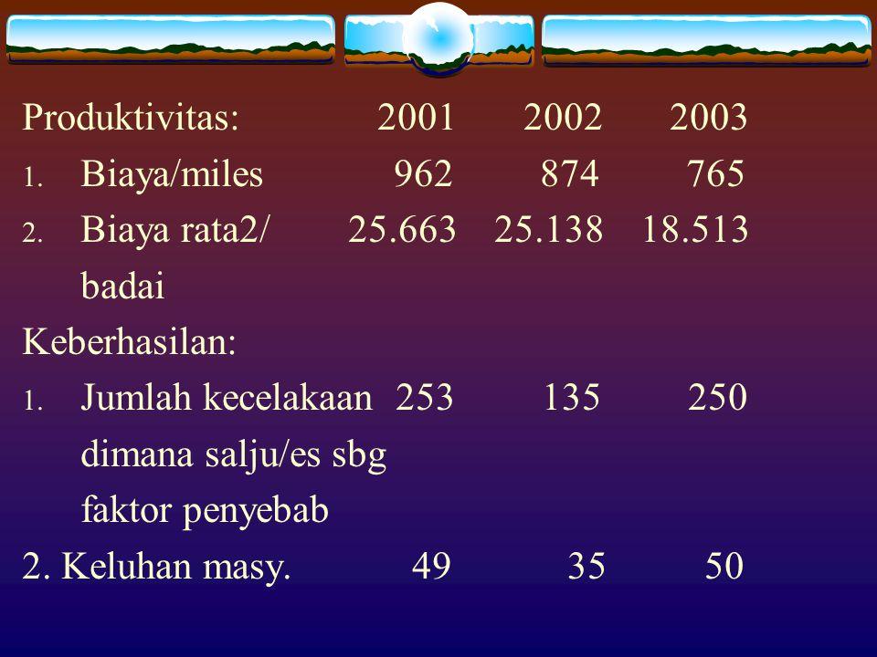 Produktivitas: 2001 2002 2003 Biaya/miles 962 874 765.