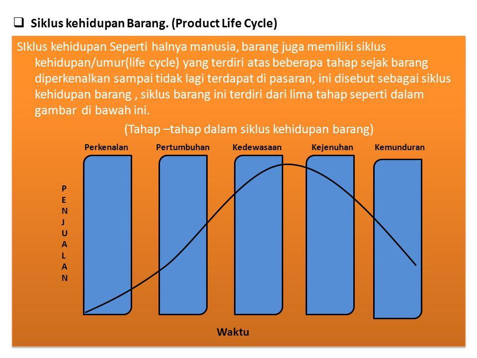 Siklus kehidupan Barang. (Product Life Cycle)