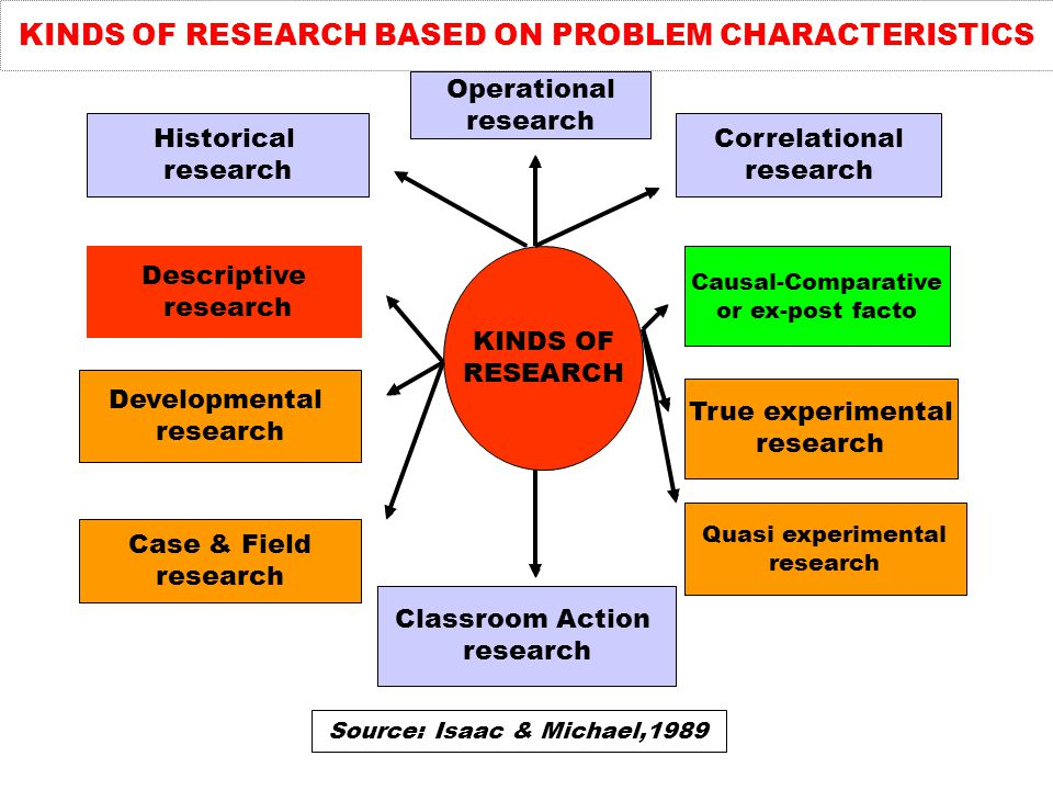 KINDS OF RESEARCH BASED ON PROBLEM CHARACTERISTICS