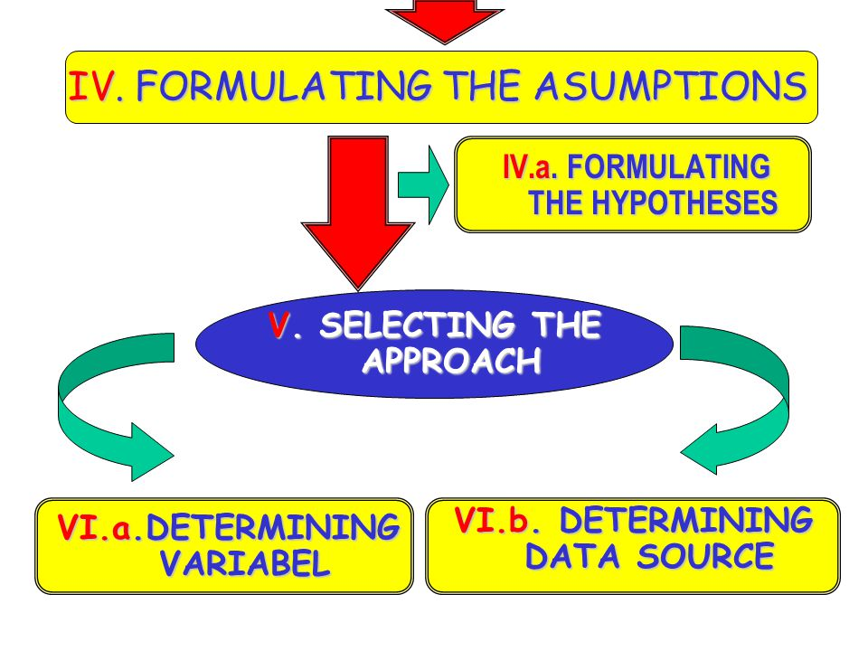 IV. FORMULATING THE ASUMPTIONS