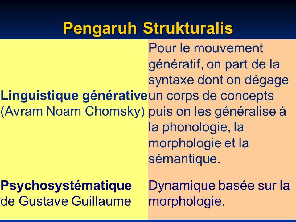 Pengaruh Strukturalis