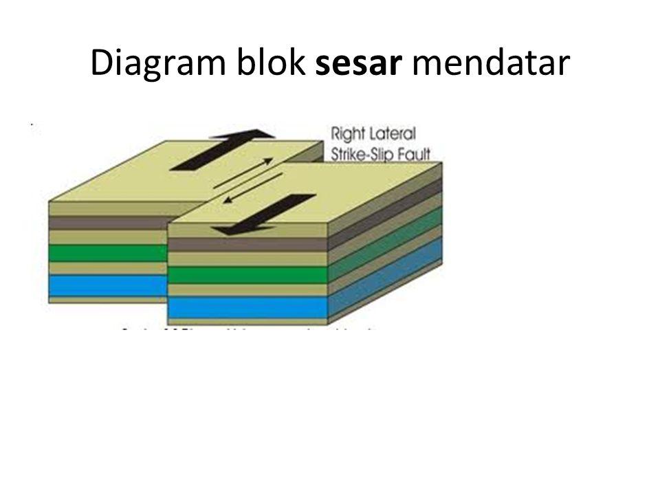 Diagram blok sesar mendatar