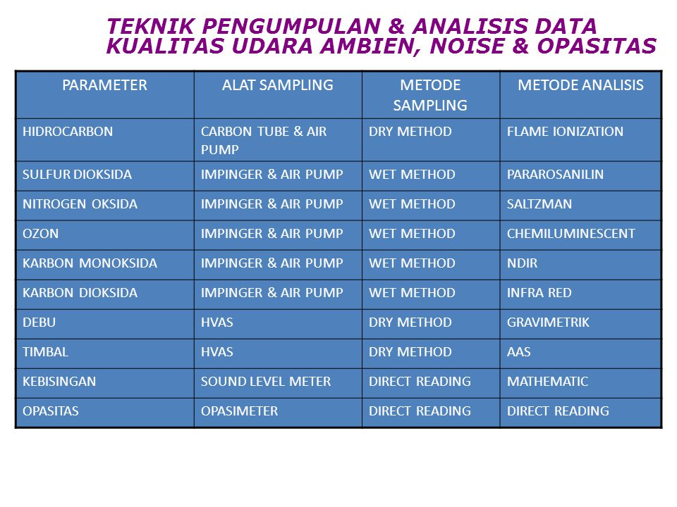 TEKNIK PENGUMPULAN & ANALISIS DATA