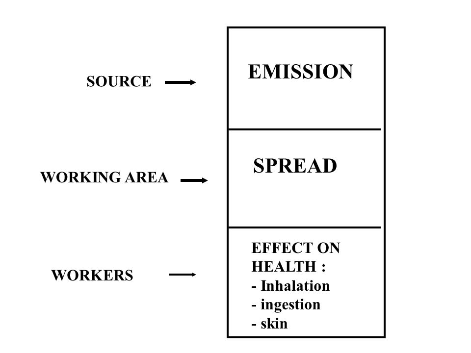 EMISSION SPREAD SOURCE WORKING AREA EFFECT ON HEALTH : - Inhalation