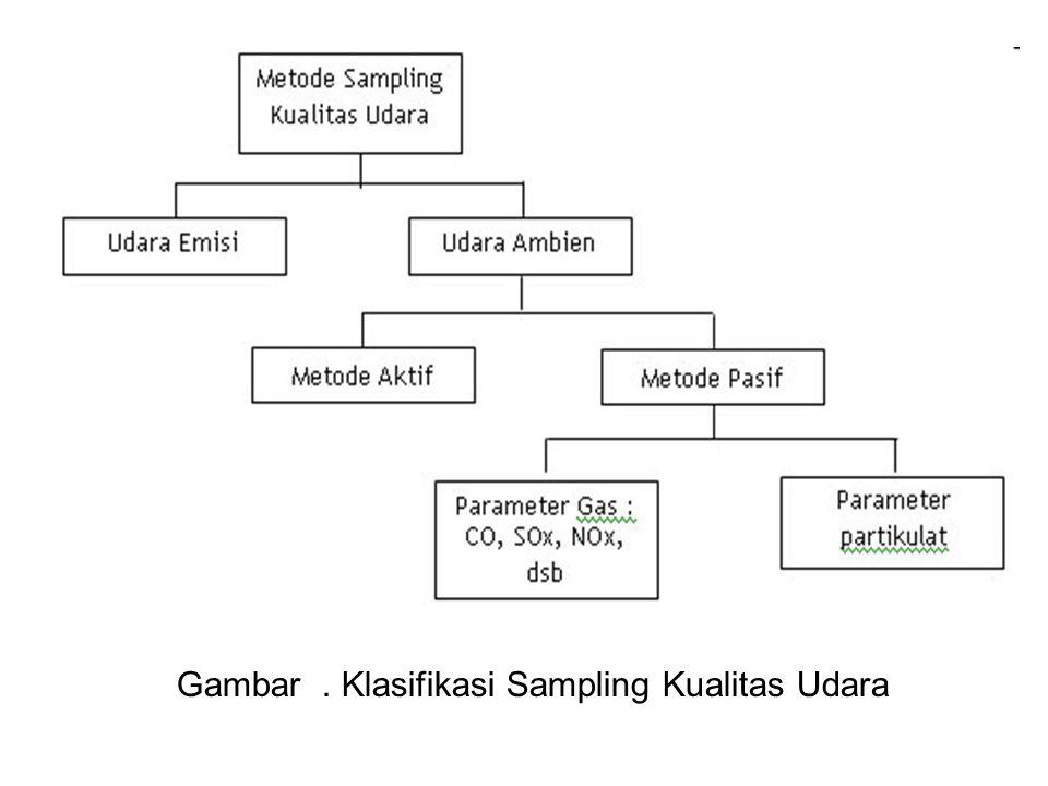 Gambar . Klasifikasi Sampling Kualitas Udara