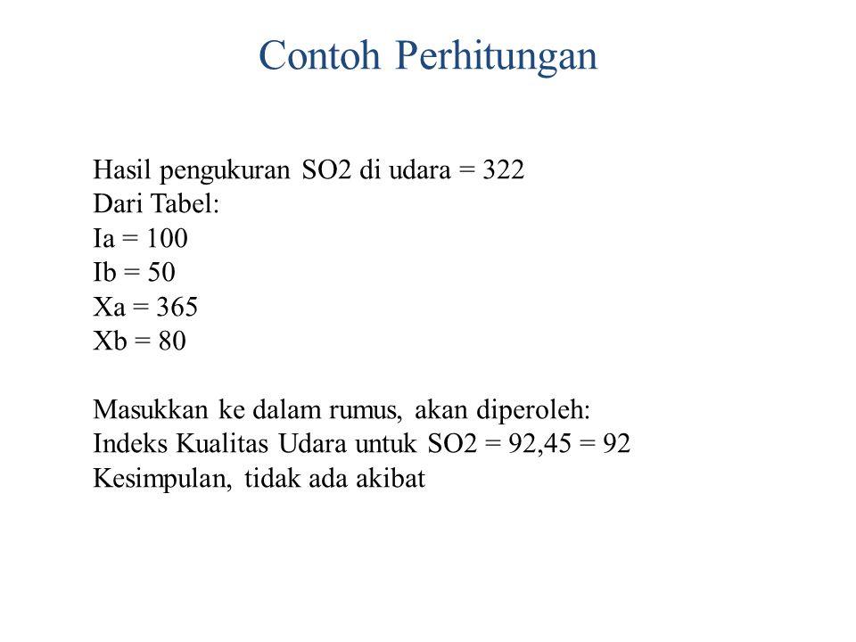 Contoh Perhitungan Hasil pengukuran SO2 di udara = 322 Dari Tabel: