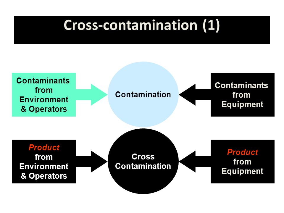 Cross-contamination (1)