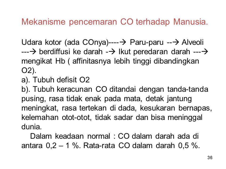Mekanisme pencemaran CO terhadap Manusia.