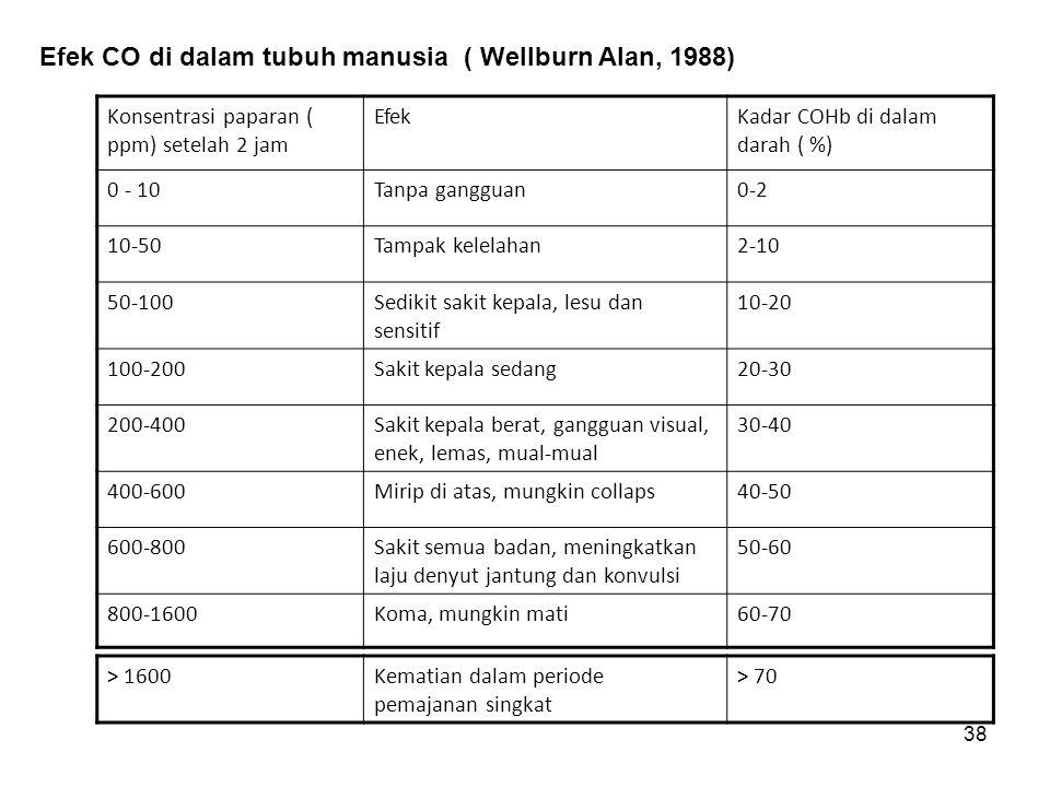 Efek CO di dalam tubuh manusia ( Wellburn Alan, 1988)