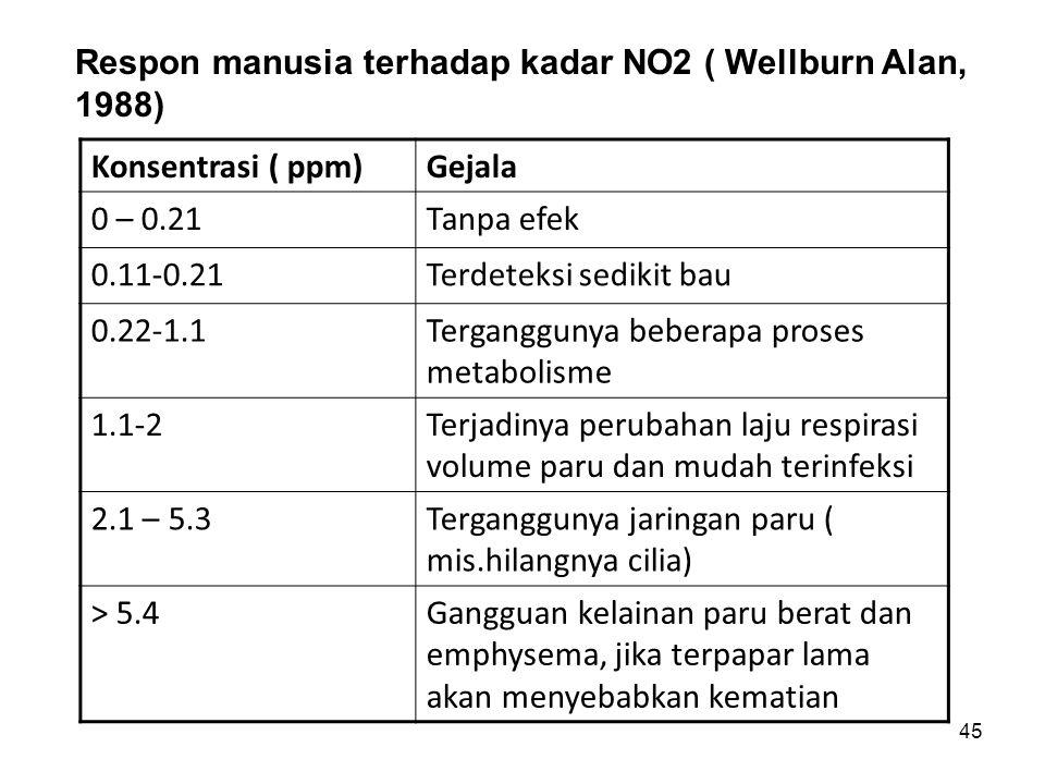 Respon manusia terhadap kadar NO2 ( Wellburn Alan, 1988)