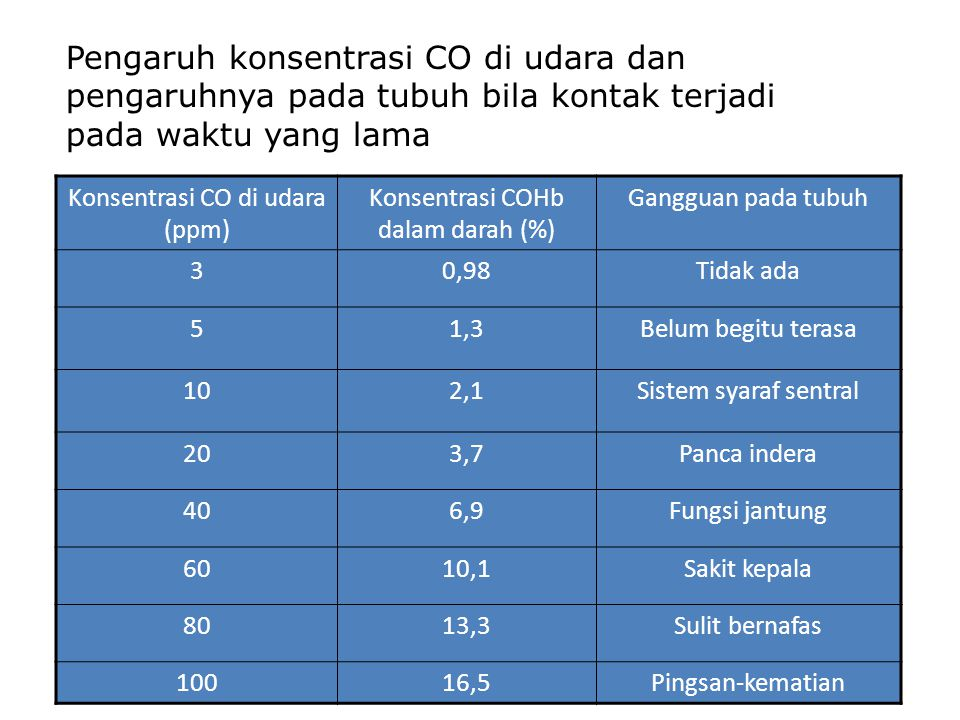 Pengaruh konsentrasi CO di udara dan pengaruhnya pada tubuh bila kontak terjadi pada waktu yang lama