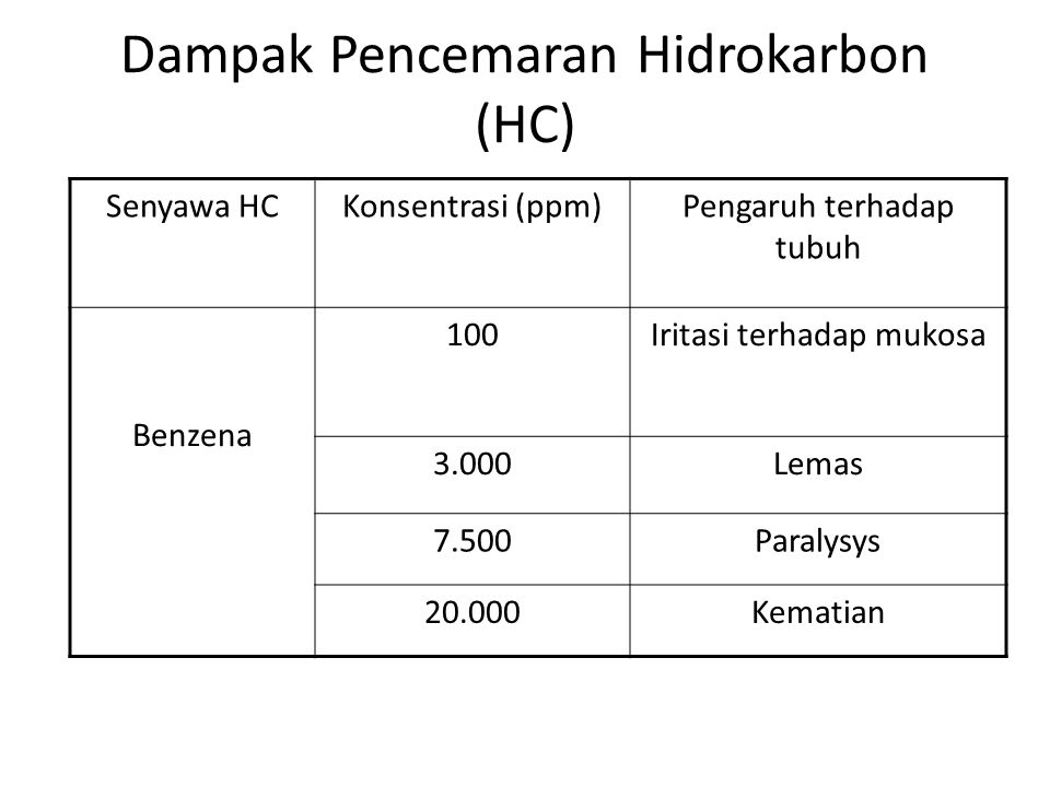Dampak Pencemaran Hidrokarbon (HC)