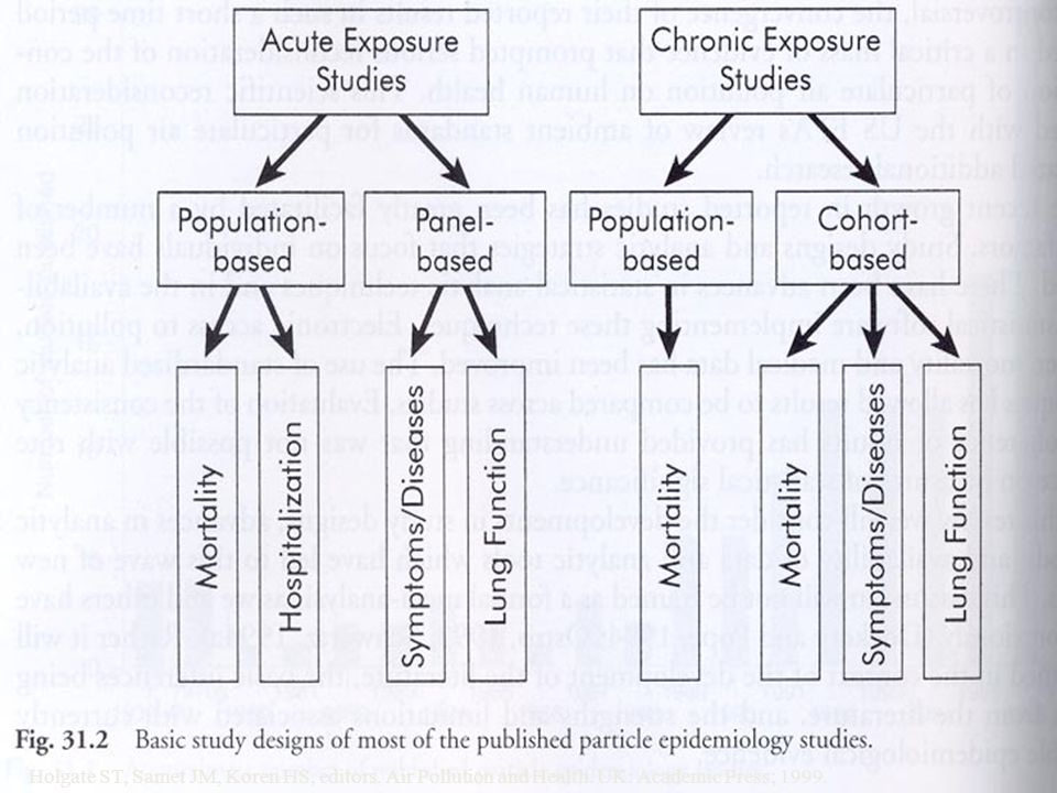 53 Holgate ST, Samet JM, Koren HS, editors. Air Pollution and Health. UK: Academic Press; 1999. 53