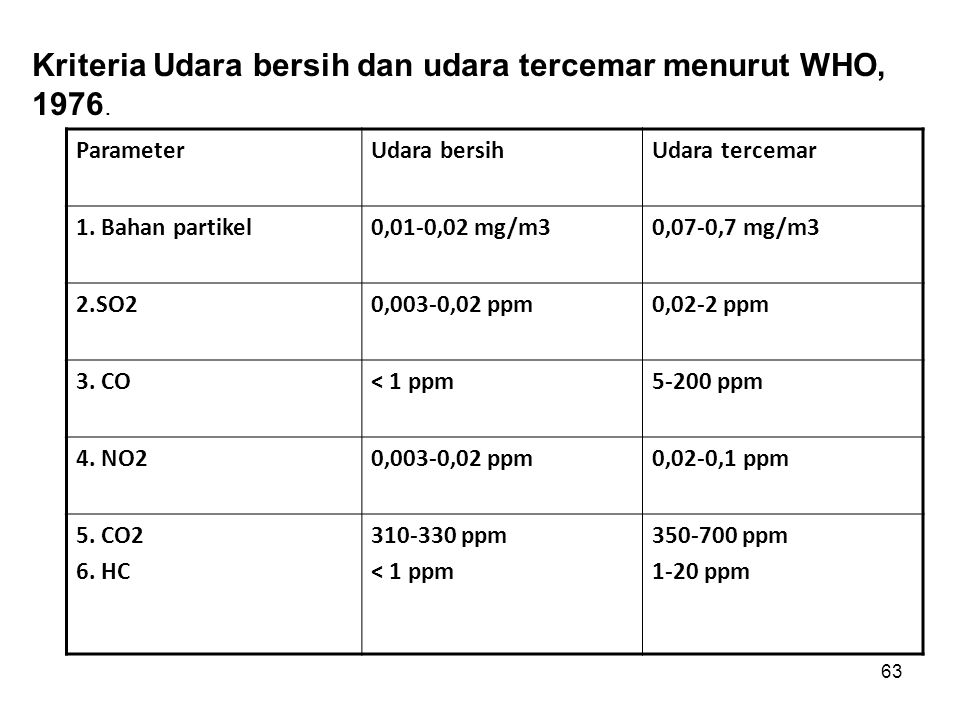Kriteria Udara bersih dan udara tercemar menurut WHO, 1976.