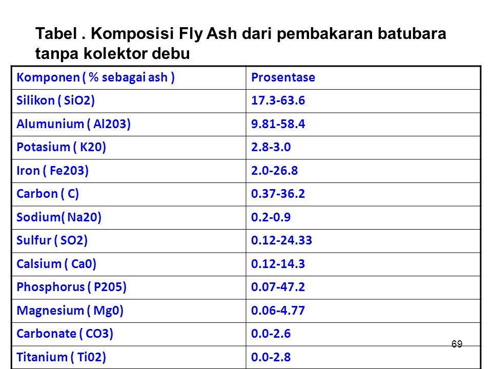 Tabel . Komposisi Fly Ash dari pembakaran batubara tanpa kolektor debu