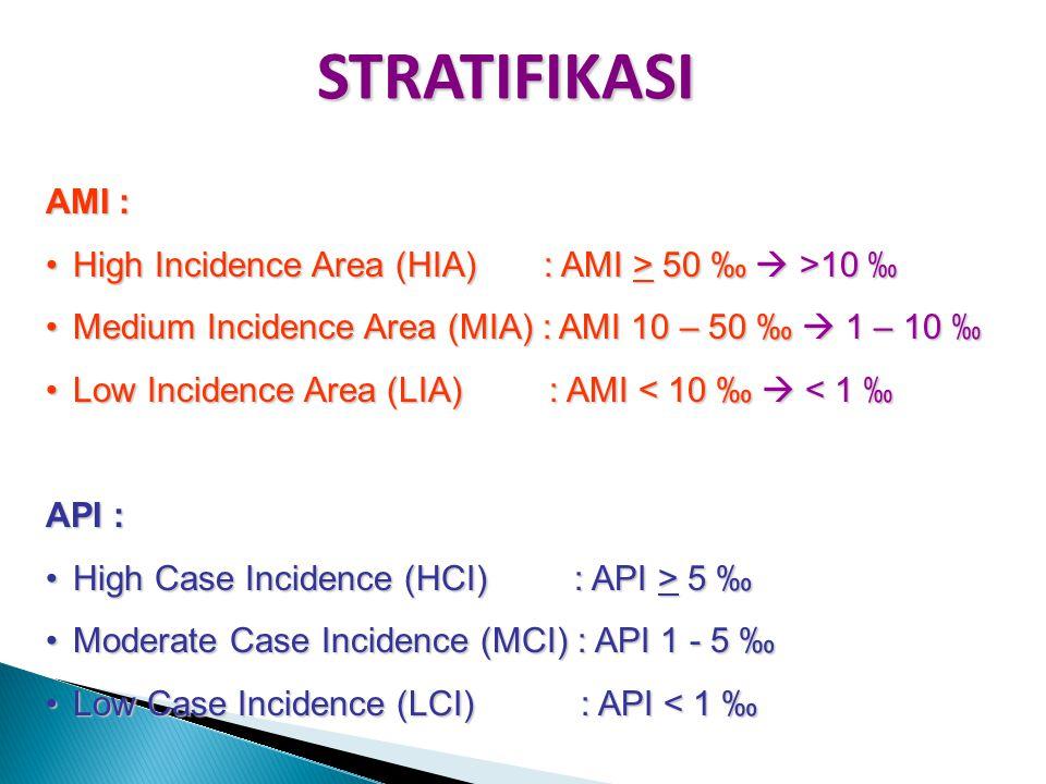 STRATIFIKASI AMI : High Incidence Area (HIA) : AMI > 50 ‰  >10 ‰ Medium Incidence Area (MIA) : AMI 10 – 50 ‰  1 – 10 ‰