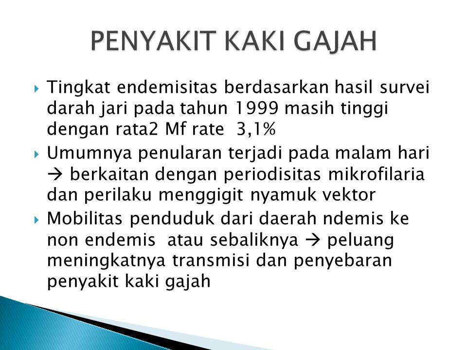 PENYAKIT KAKI GAJAH Tingkat endemisitas berdasarkan hasil survei darah jari pada tahun 1999 masih tinggi dengan rata2 Mf rate 3,1%