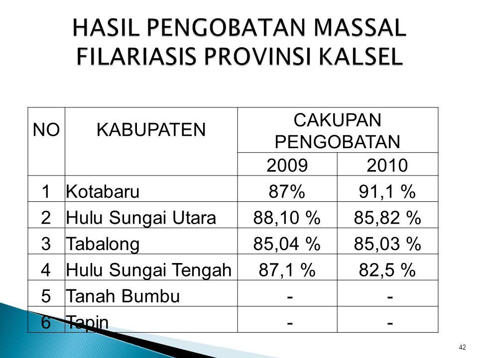 HASIL PENGOBATAN MASSAL FILARIASIS PROVINSI KALSEL